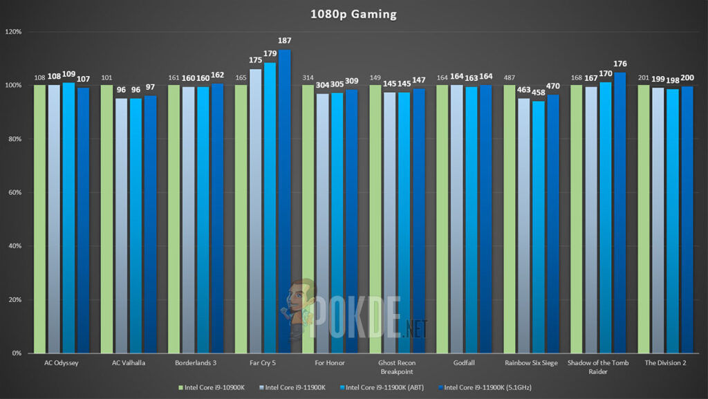 Intel Core i9-11900K review gaming performance