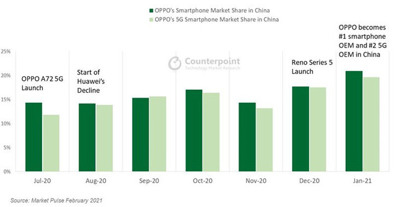 OPPO Overtakes HUAWEI To Become Biggest Smartphone Brand In China 19