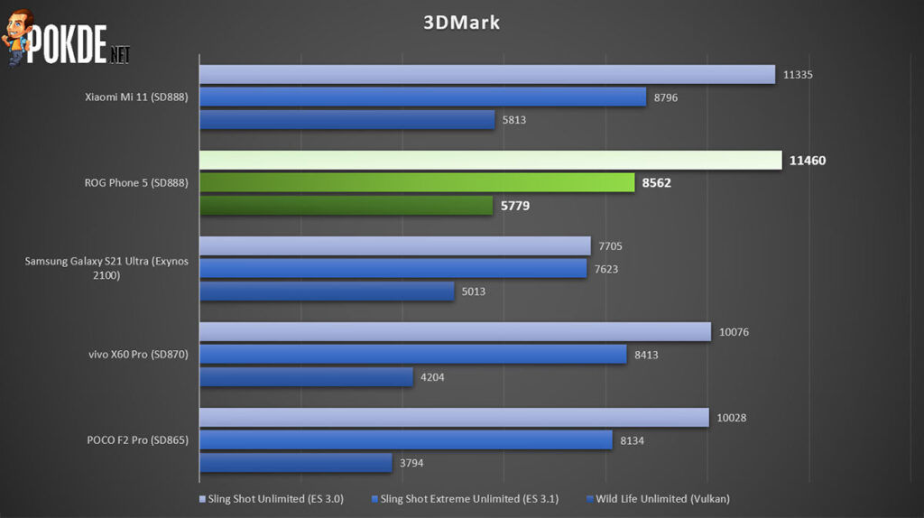 ROG Phone 5 review 3DMark
