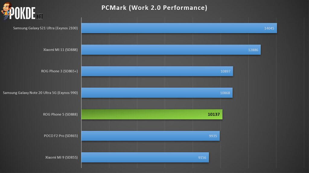 ROG Phone 5 review PCMark