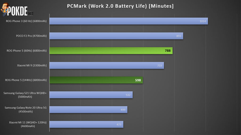 ROG Phone 5 review PCMark battery life