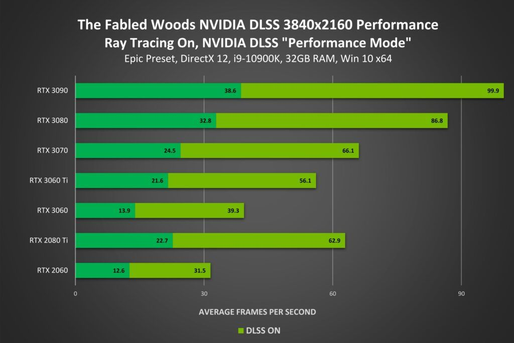 NVIDIA DLSS Support Added for System Shock Demo, The Fabled Woods, and More