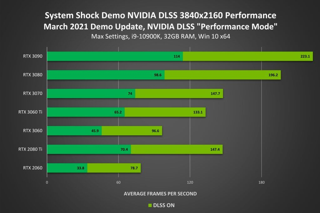 NVIDIA DLSS Support Added for System Shock Demo, The Fabled Woods, and More 23