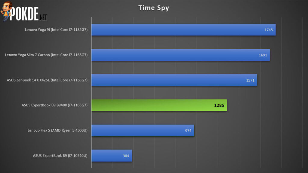 ASUS ExpertBook B9 Review B9400CEA 3DMark Time Spy