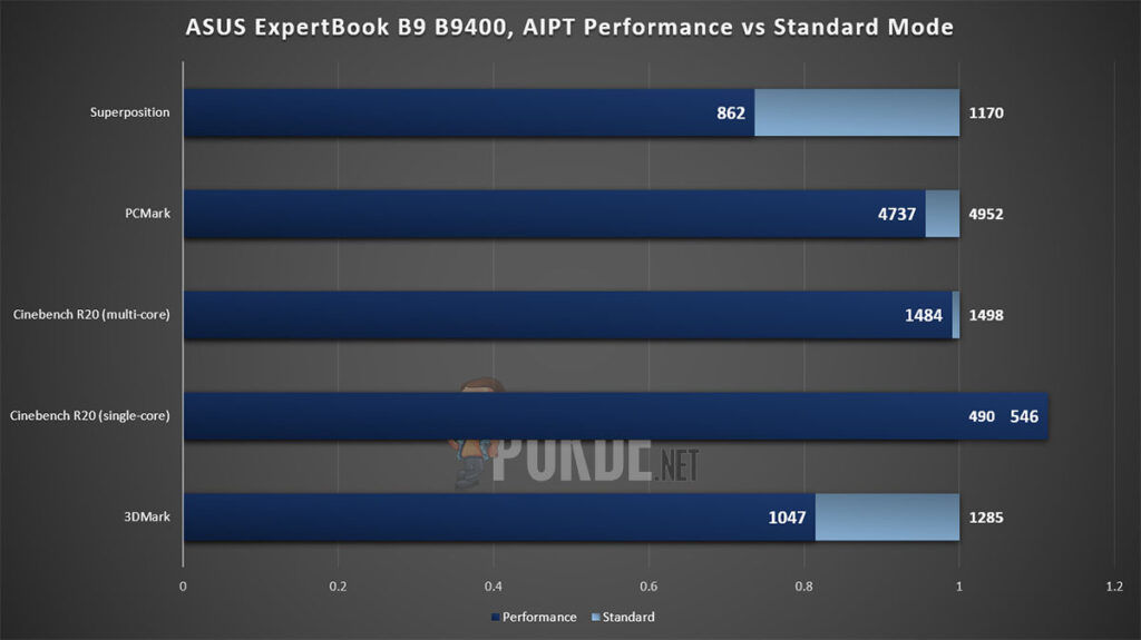 ASUS ExpertBook B9 Review B9400CEA AIPT