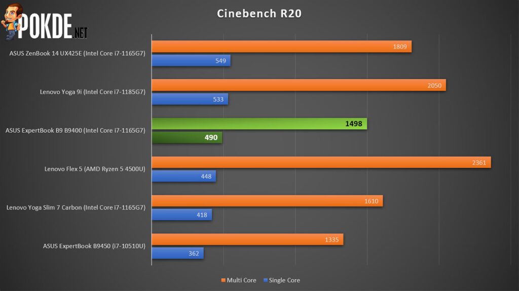 ASUS ExpertBook B9 Review B9400CEA Cinebench R20