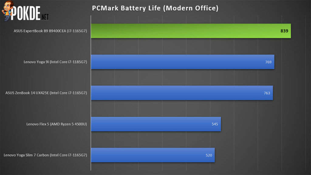 ASUS ExpertBook B9 Review B9400CEA PCMark Battery Life