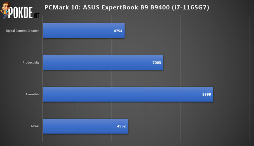 ASUS ExpertBook B9 Review B9400CEA PCMark Performance