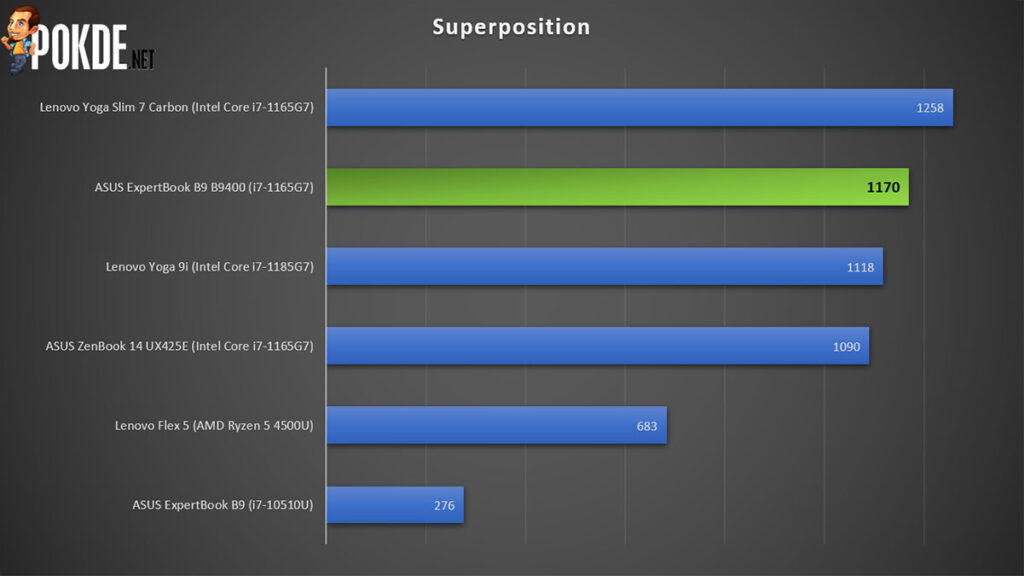 ASUS ExpertBook B9 Review B9400CEA Superposition