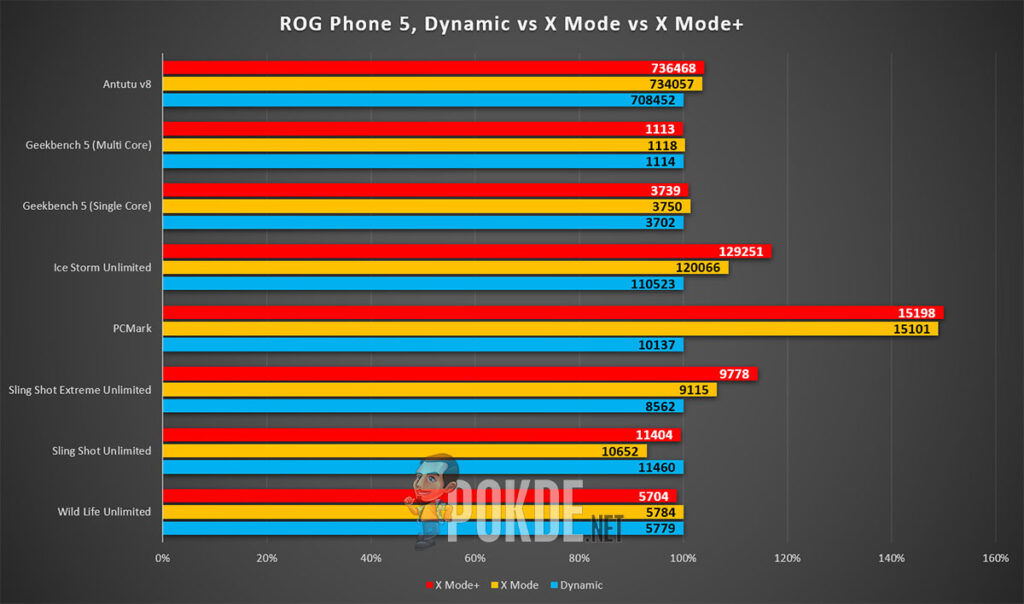 ASUS ROG Phone 5 review dynamic x mode x mode+