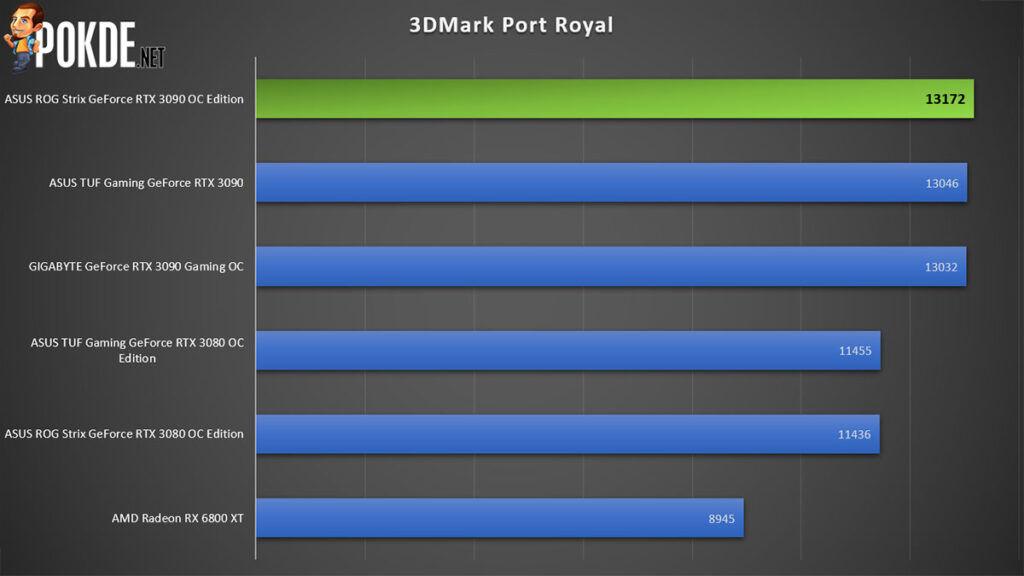 ASUS ROG Strix GeForce RTX 3090 OC Edition Review 3DMark Port Royal