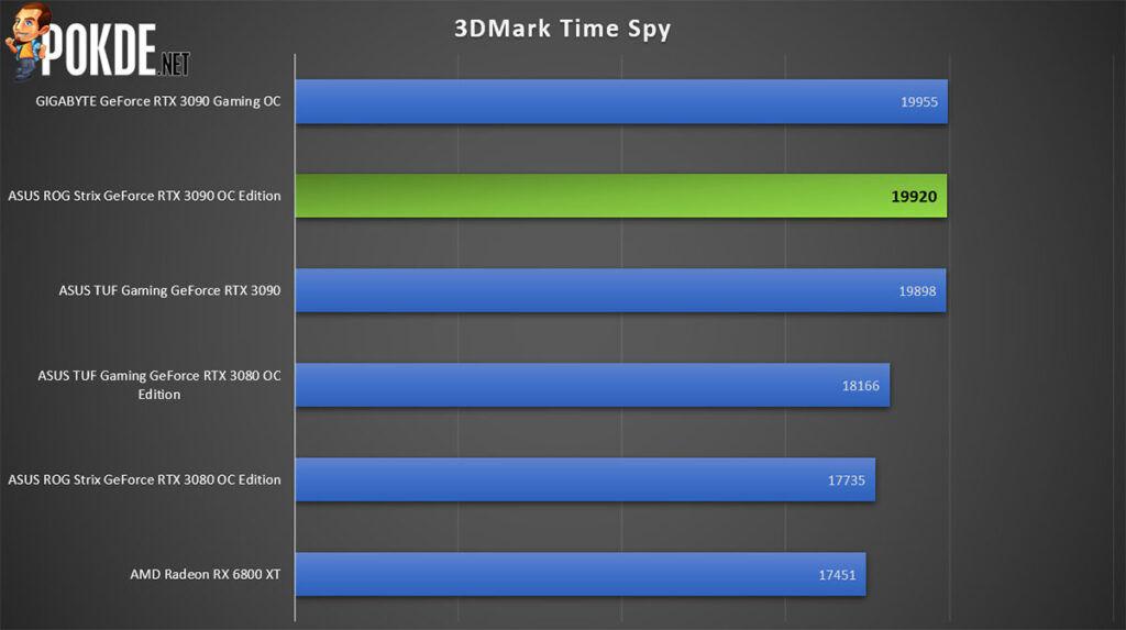 ASUS ROG Strix GeForce RTX 3090 OC Edition Review 3DMark Time Spy