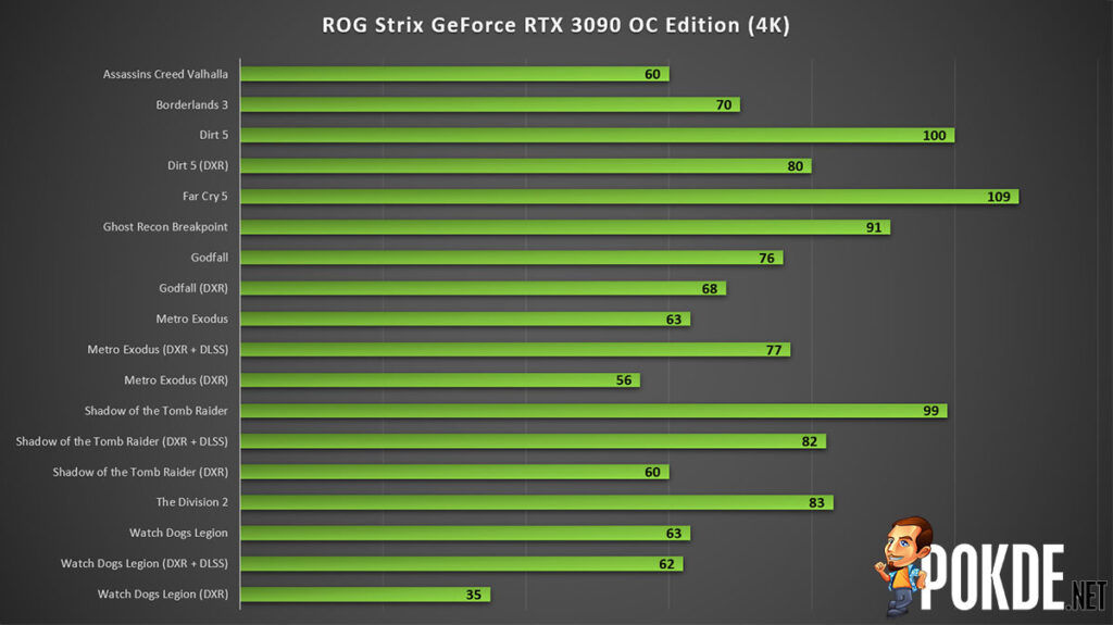 ASUS ROG Strix GeForce RTX 3090 OC Edition Review 4K gaming