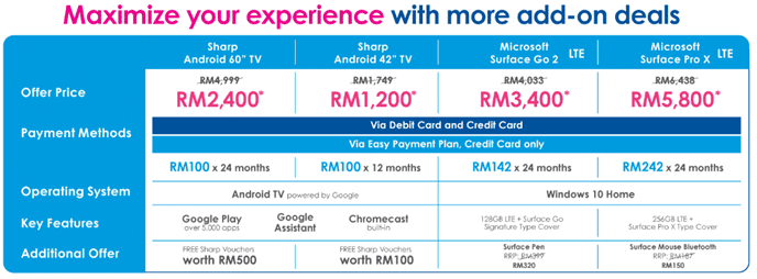 Celcom MAX devices