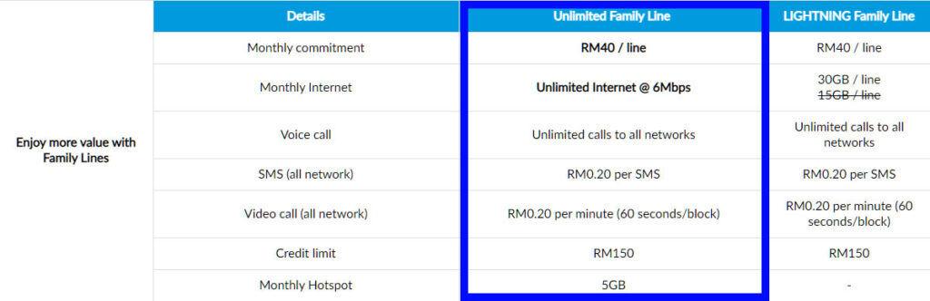 Celcom Mega new Family Unlimited Line