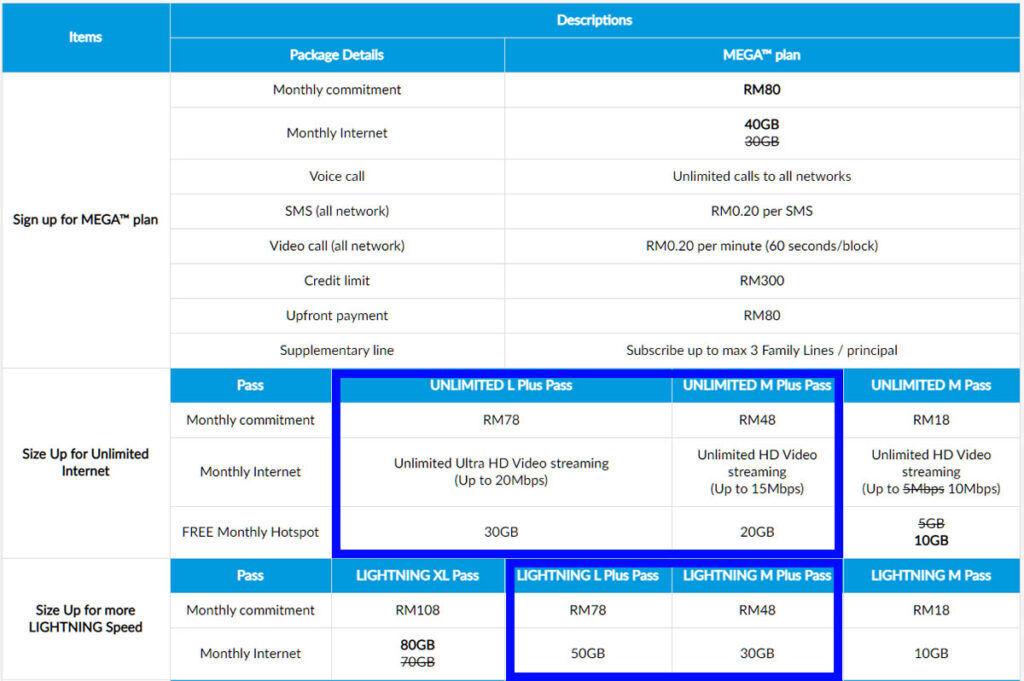 Celcom Mega new M Plus L Plus passes