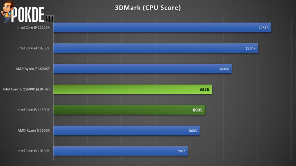 Intel Core i5-11600K Review 3DMark CPU Score