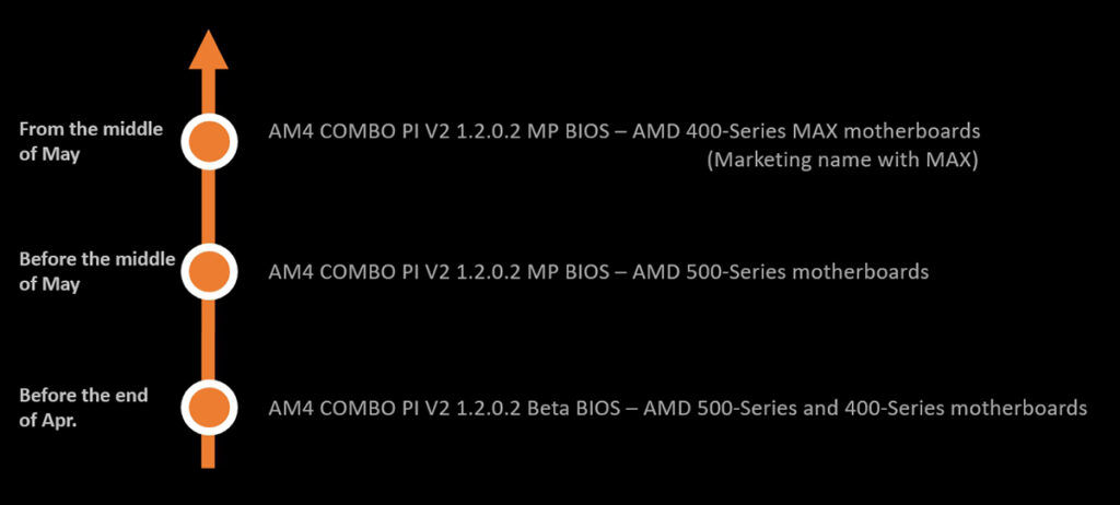 MSI AMD AGESA Combo PI V2 1.2.0.2 update roadmap