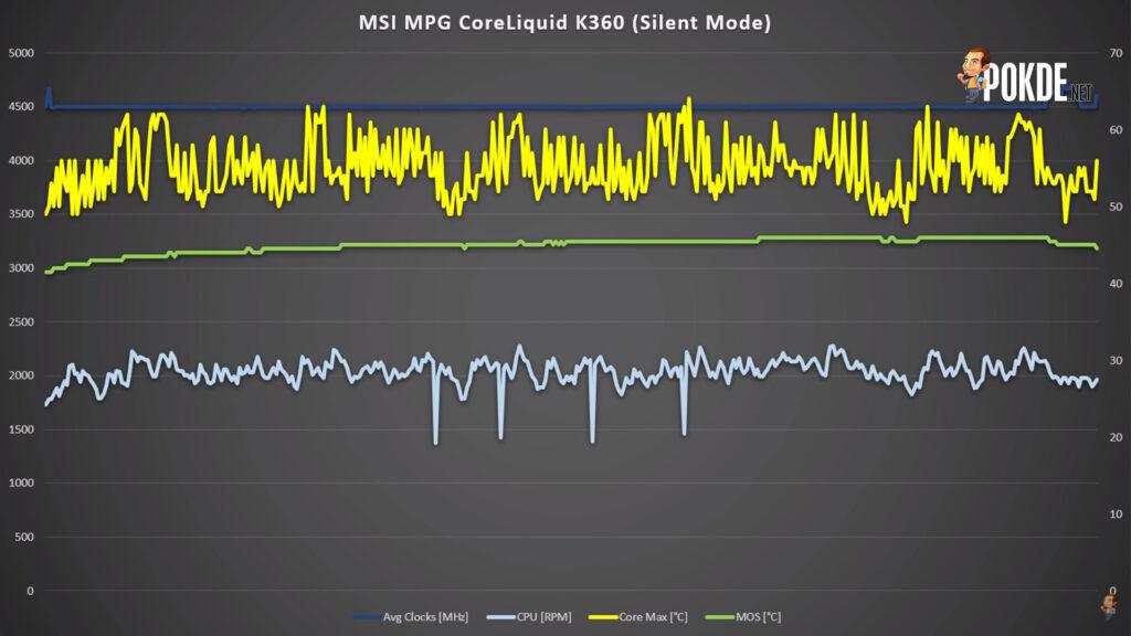 MSI MPG CoreLiquid K360 Review - Bigger, Cooler, Sexier 33
