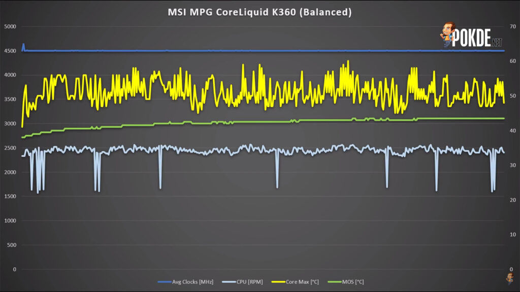 MSI MPG CoreLiquid K360 Review - Bigger, Cooler, Sexier 34