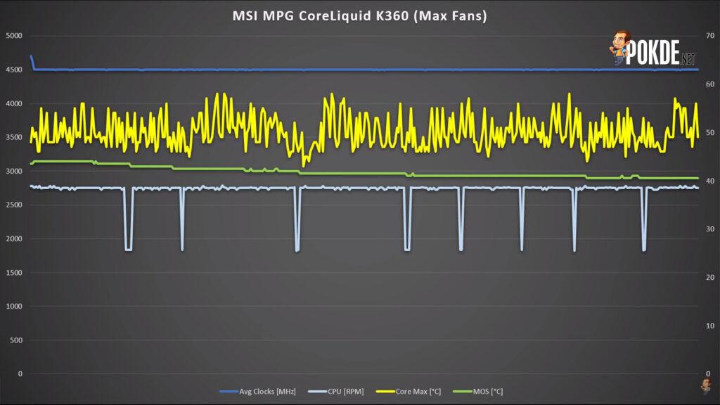 MSI MPG CoreLiquid K360 Review - Bigger, Cooler, Sexier 35