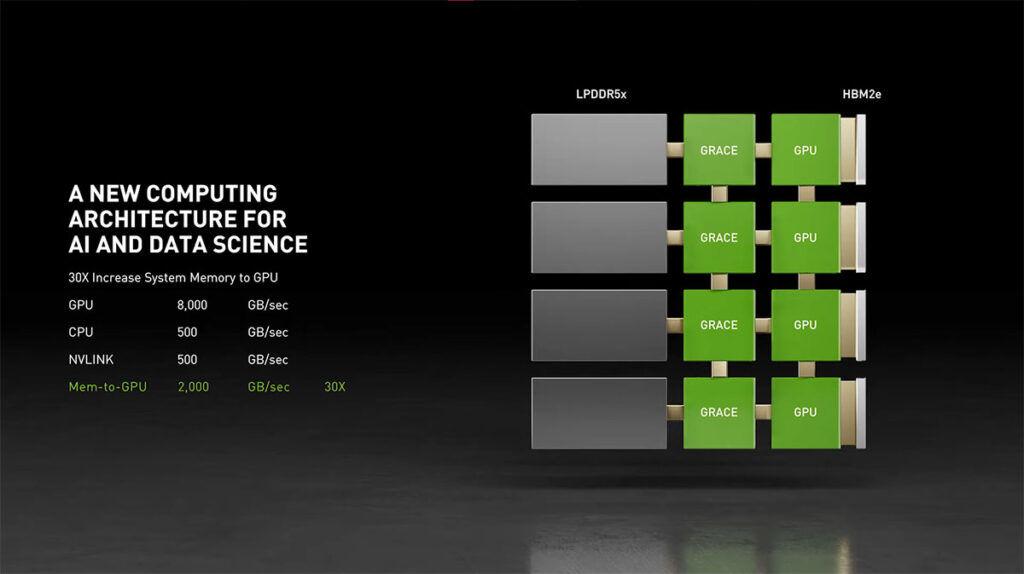 NVIDIA Grace CPU layout