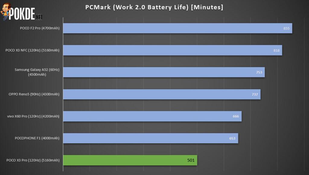 POCO X3 Pro Review — The True Heir To The POCO F1 30