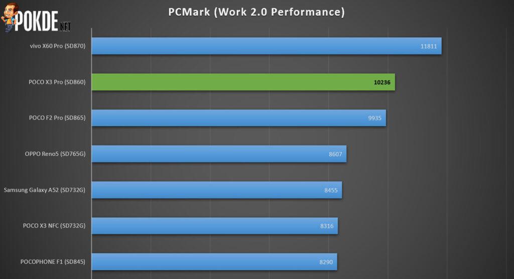 POCO X3 Pro Review — The True Heir To The POCO F1 29