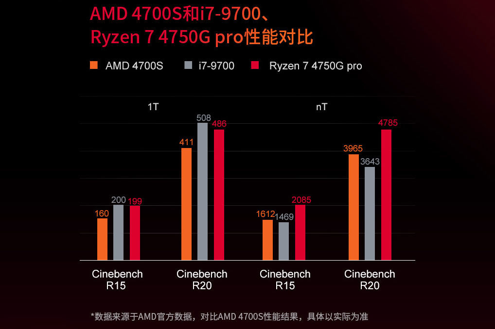 amd 4700s performance