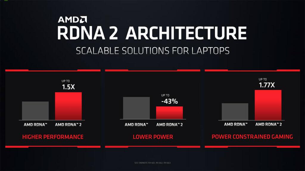 AMD RDNA 2 vs RDNA architecture