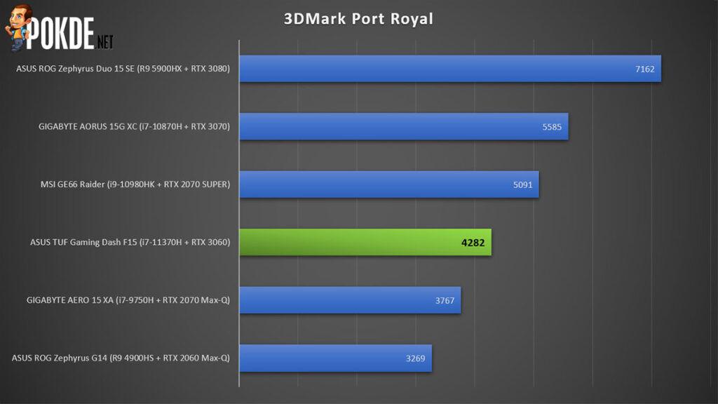 ASUS TUF Gaming Dash F15 Review 3DMark Port Royal