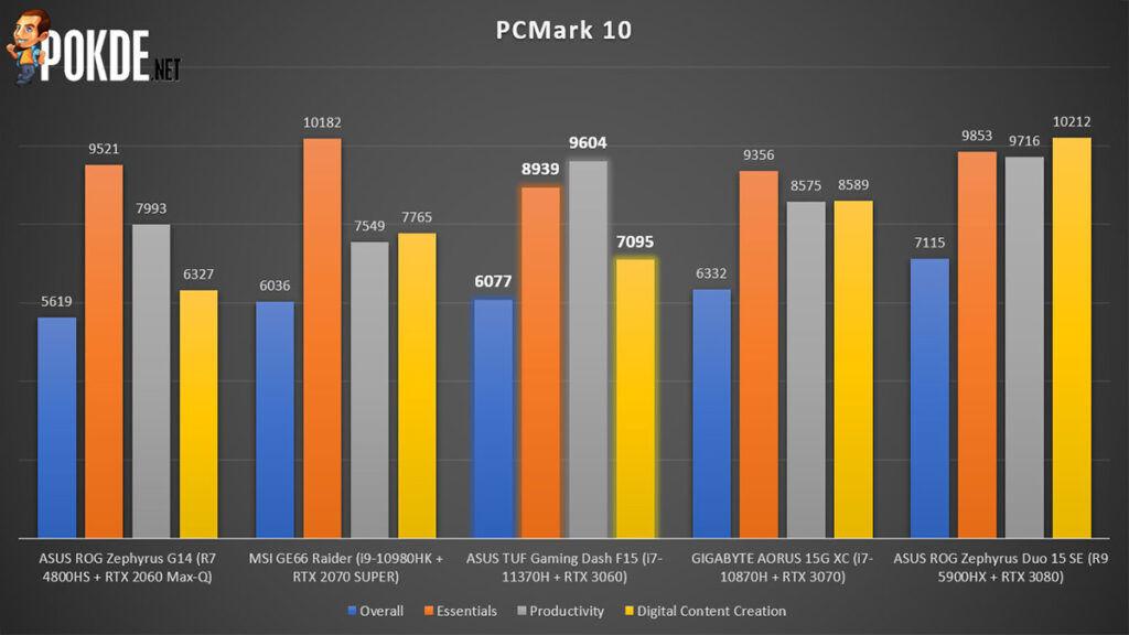 ASUS TUF Gaming Dash F15 Review PCMark 10 performance