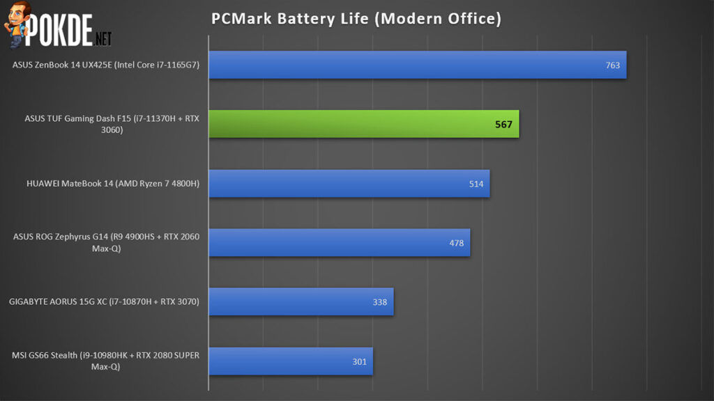 ASUS TUF Gaming Dash F15 Review PCMark Battery Life