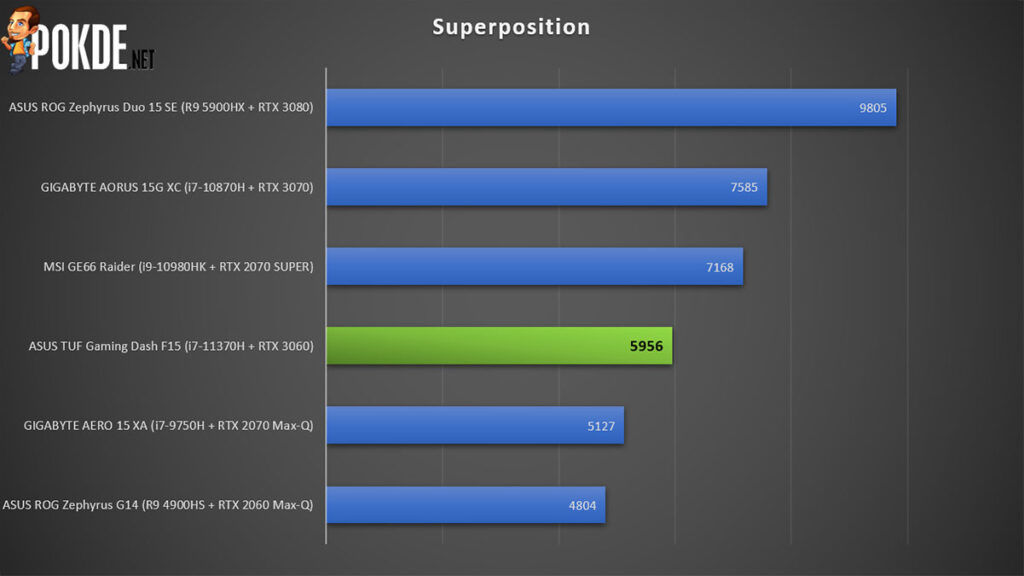 ASUS TUF Gaming Dash F15 Review Superposition
