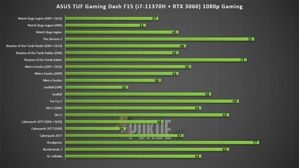 ASUS TUF Gaming Dash F15 Review gaming performance