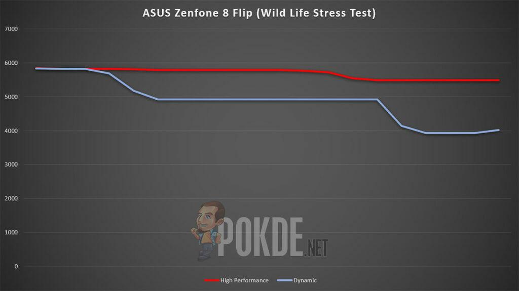 ASUS ZenFone 8 Flip Review 3DMark Wild Life Stress Test