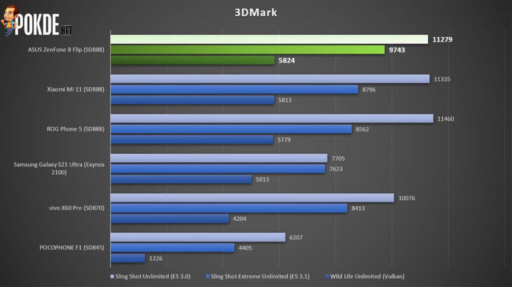 ASUS Zenfone 8 Flip Review 3DMark