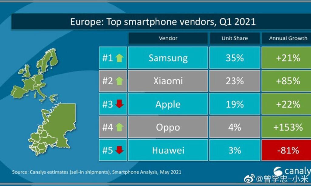 Canalyst Xiaomi Apple ranking in Europe