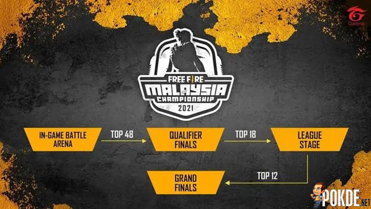 Registrations For Free Fire Malaysia Championship 2021 With RM200,000 Prize Pool Open Now 22