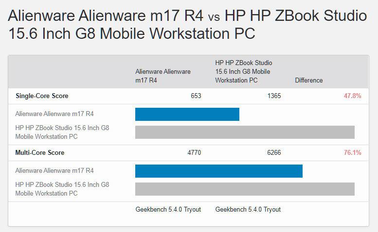 Intel Core i9-11950H vs Core i9-11980HK