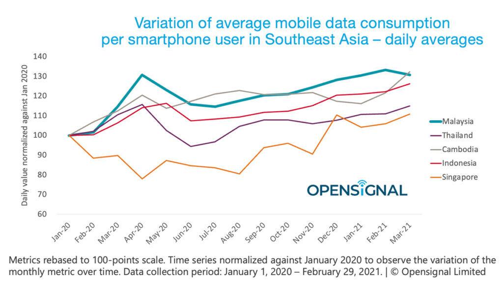 Malaysia mobile data consumption Opensignal