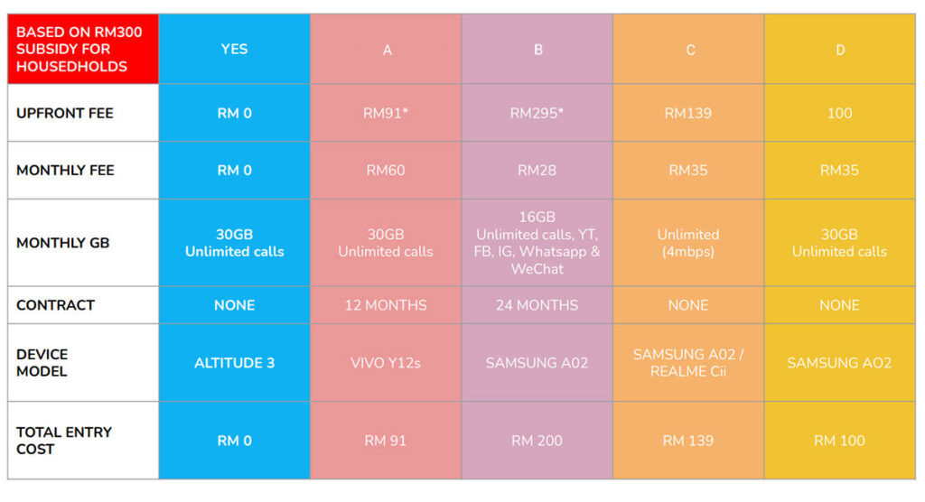 Yes 4G PRIHATIN comparison table