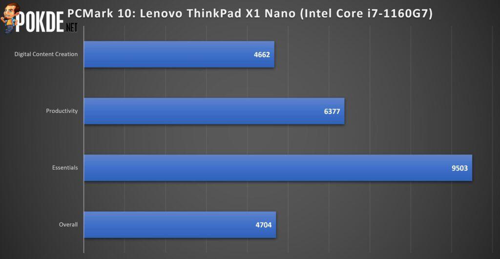 Lenovo ThinkPad X1 Nano Review