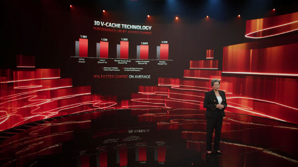 AMD 3D V-Cache performance improvement.png