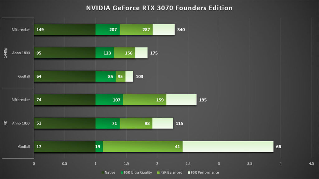 FidelityFX Super Resolution FSR NVIDIA GeForce RTX 3070 FE