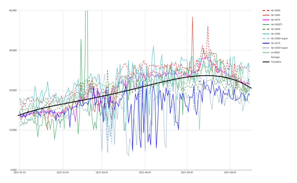 GPU cost per hashrate