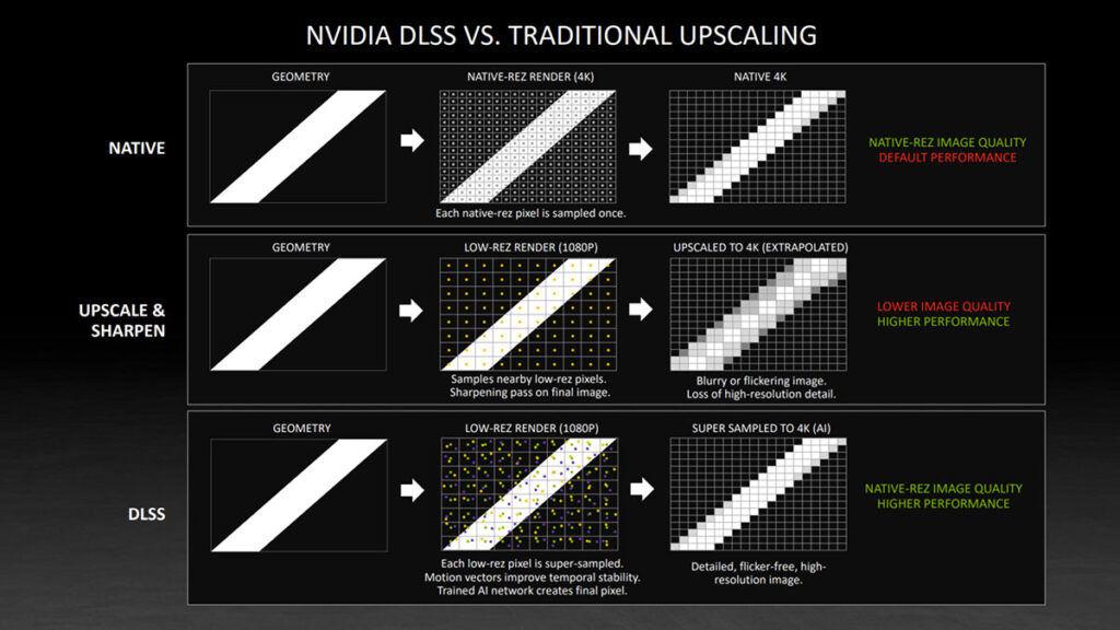NVIDIA DLSS vs upscaling