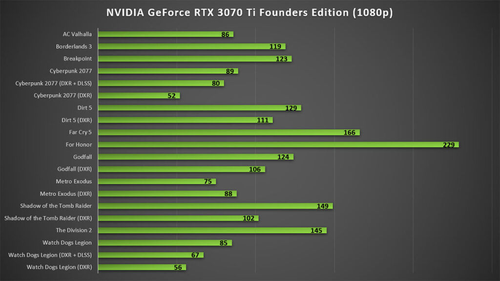 NVIDIA GeForce RTX 3070 Ti Review 1080p Gaming