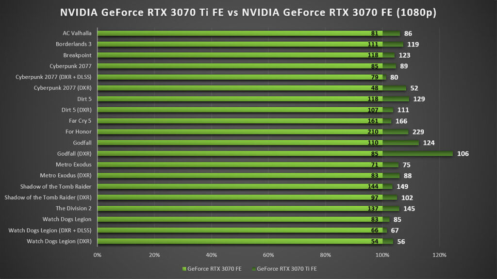 NVIDIA GeForce RTX 3070 Ti Review 1080p Gaming vs RTX 3070 FE
