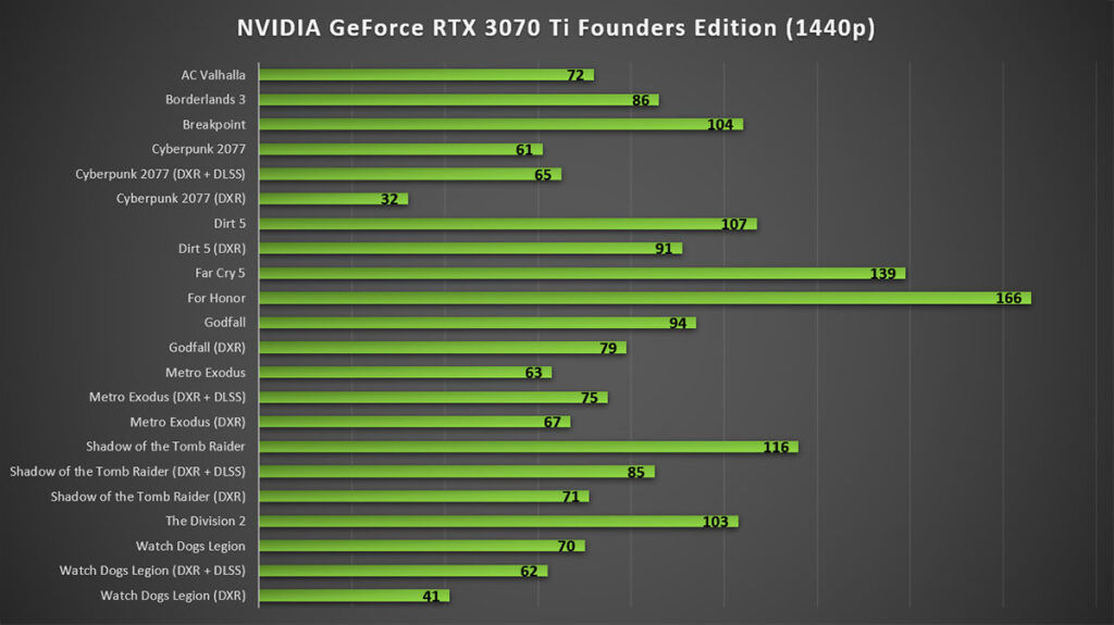NVIDIA GeForce RTX 3070 Ti Review 1440p Gaming